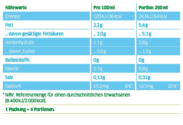 Nährwerttabelle Cocomilk for drinking Kokosmilch zum Trinken